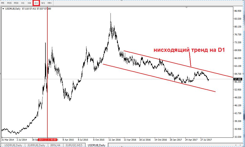 Российский рубль в ожидании решения ЦБ