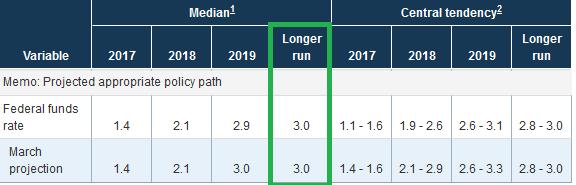 Эксперты Scotiabank ожидают смягчения риторики монетарной политики ФРС