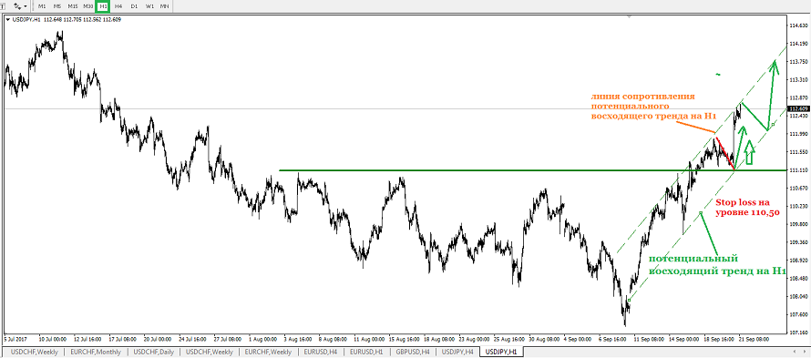 Сделка на покупку USD/JPY остается актуальной