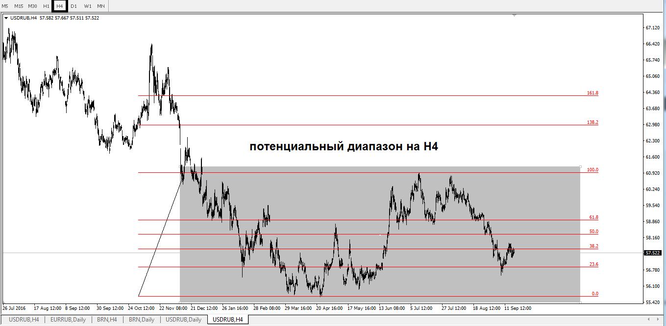Валютная пара USD/RUB сохраняет стабильность перед заседанием ФРС