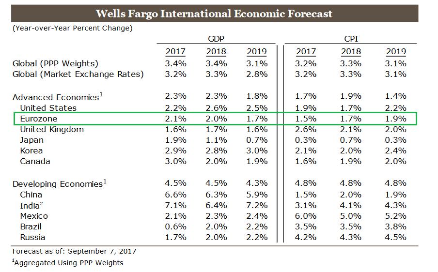 Эксперты Wells Fargo ожидают, что ЕЦБ сократит объемы выкупа активов 26 октября