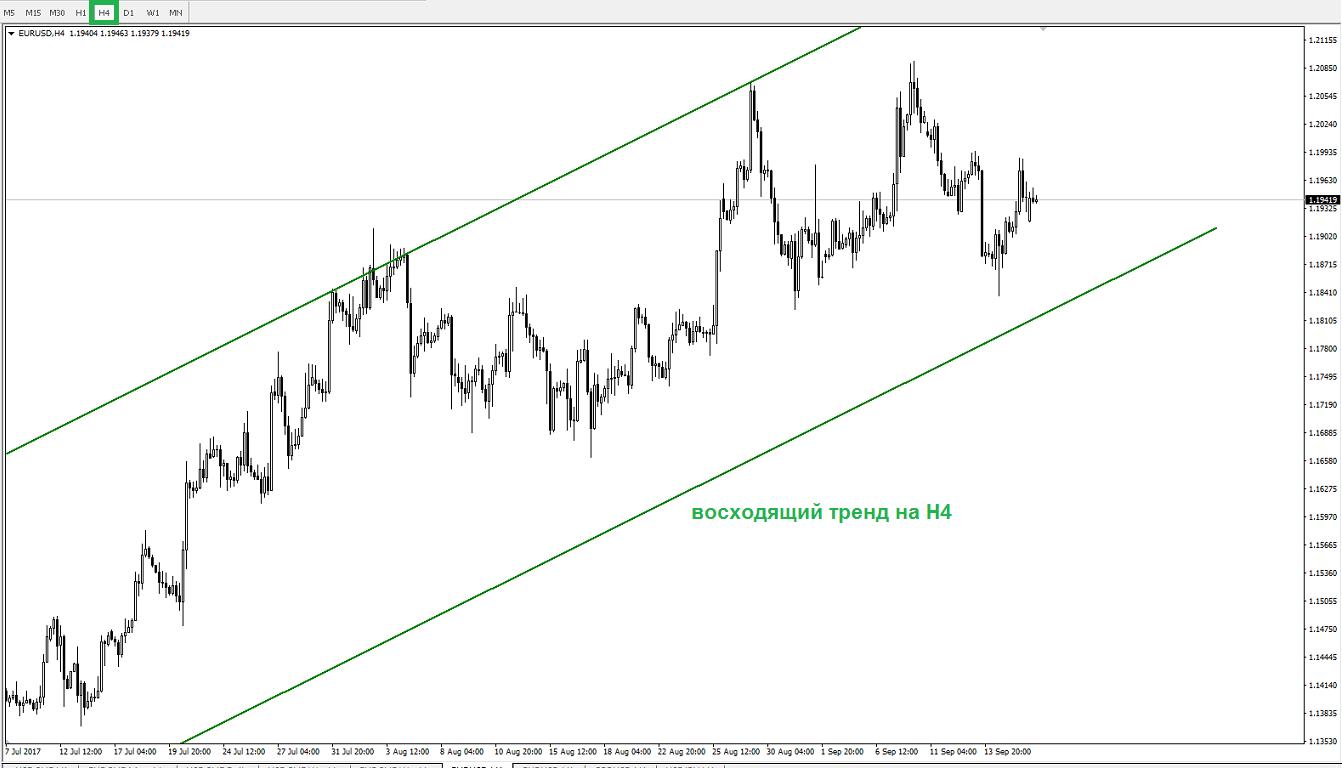 Рынок в ожидании заседания ФРС