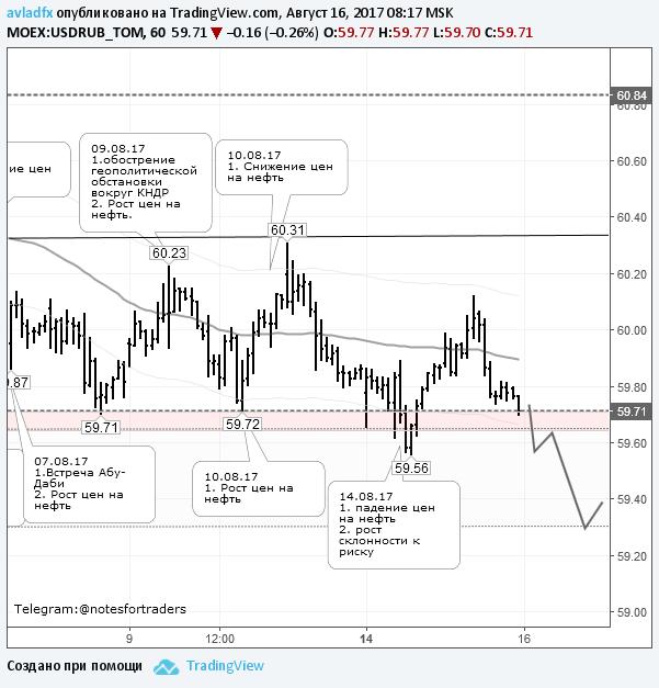 Доллар падает к уровню 59,30 руб.