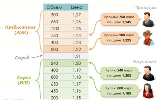 Биржевой стакан на форексе график курса на форекс