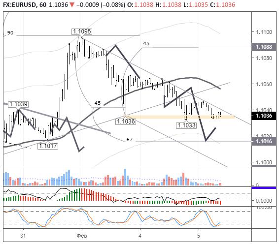 EURUSD: тенденция к ослаблению евро сохраняется