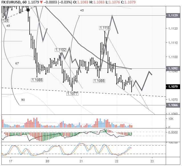 EURUSD: евро завис над нижней линией канала