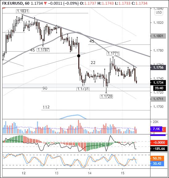 EURUSD: Брекзит и ковид тянут евро вниз