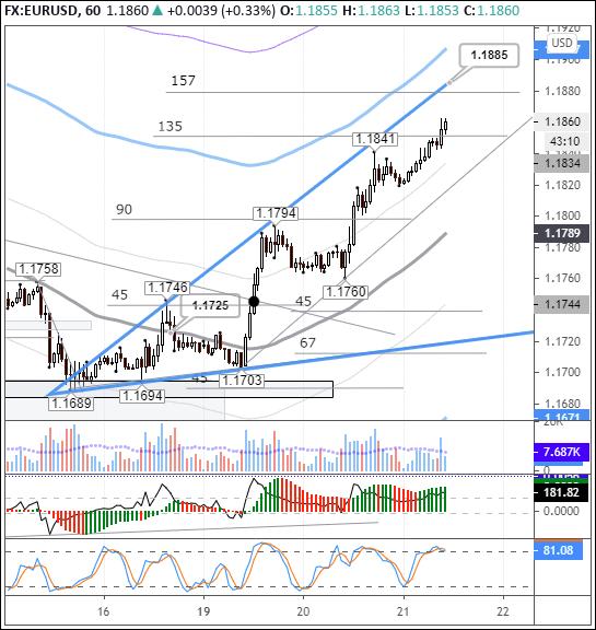 EURUSD: евро укрепляется на позитивных новостях из США