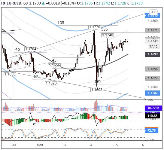 EURUSD: евро положительно воспринимает лидерство Байдена