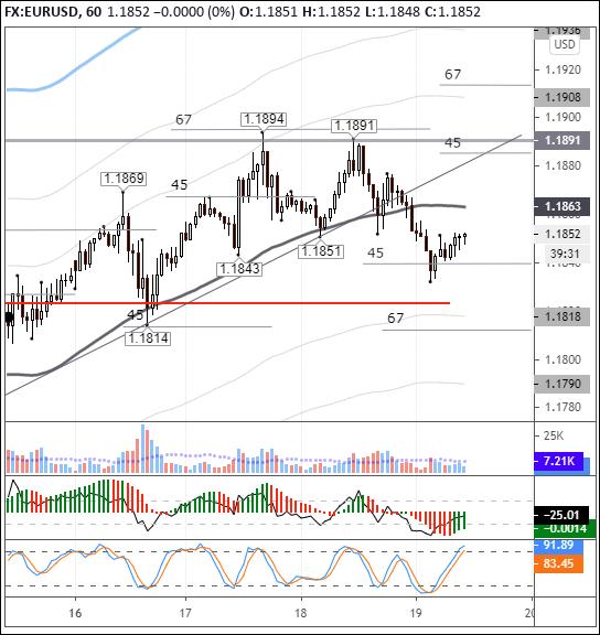 EURUSD: два дневных пинбара указывают на дальнейшее ослабление евро
