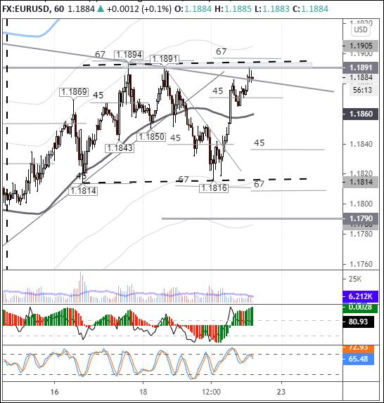 EURUSD: цена уперлась в горизонтальное сопротивление