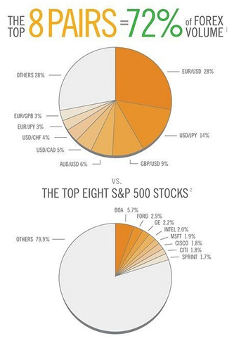 Forex trading Vs stock trading: the main differences