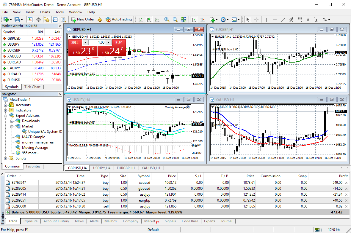Best forex charting software