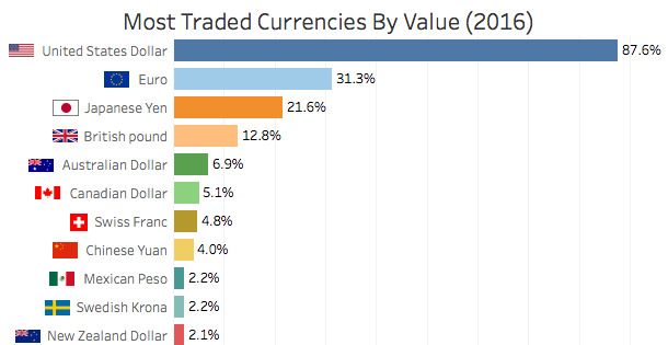 best time of day to trade forexmost traded currencies by value