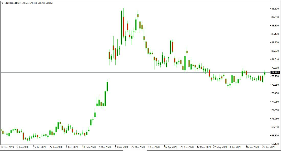 курс евро прогноз