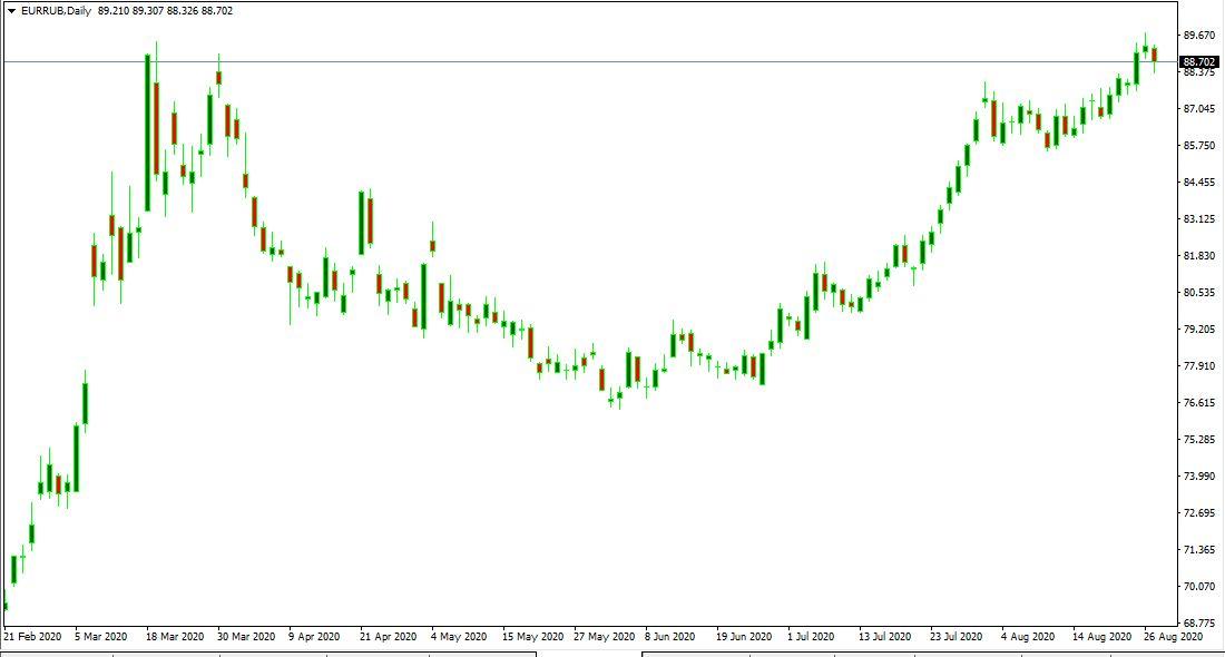 Прогноз курса евро к рублю на сентябрь 2020 года