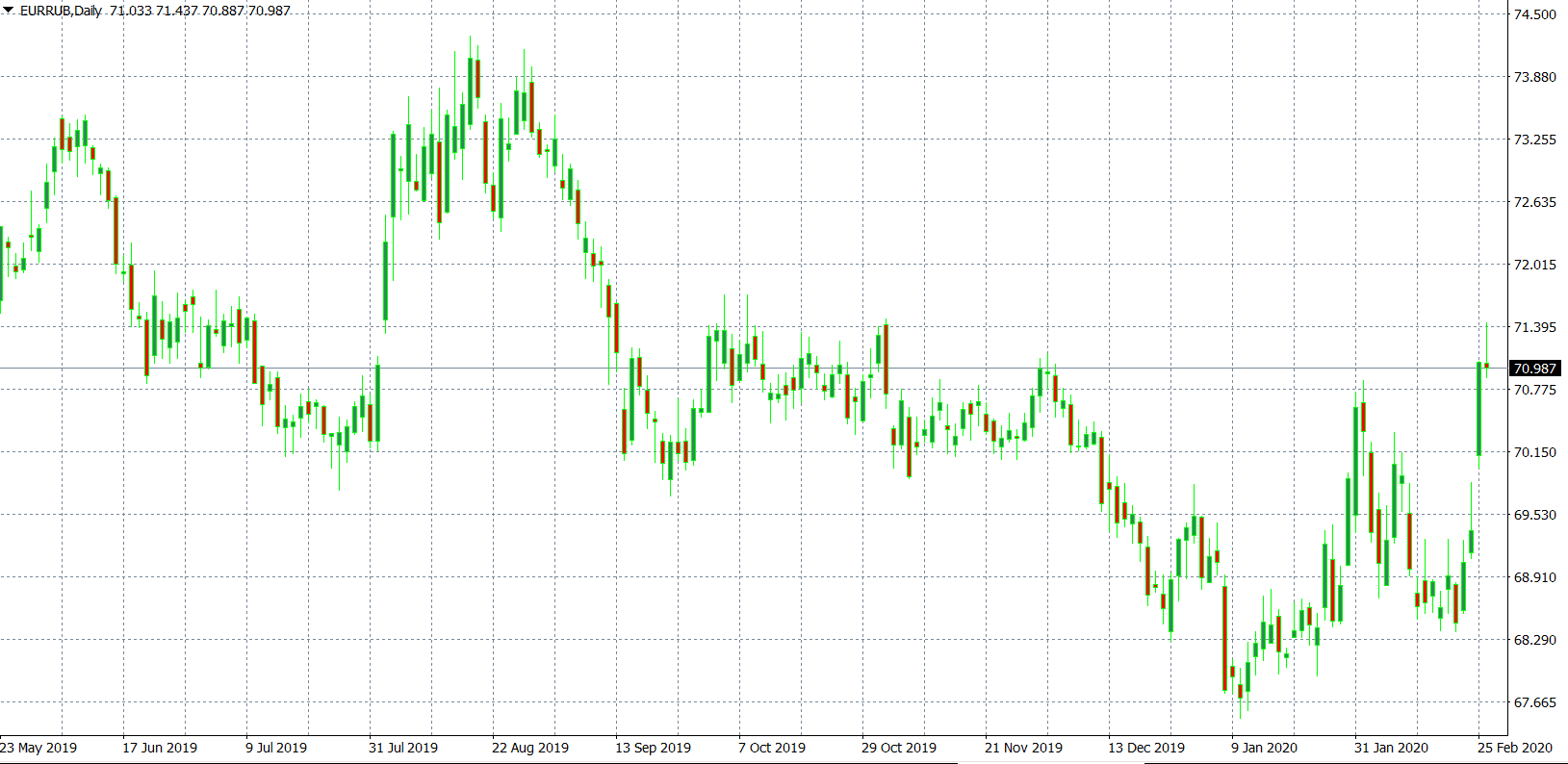 Прогноз курса евро к рублю на март 2020 года