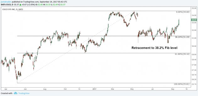 Fibonacci level retracement, stock charts