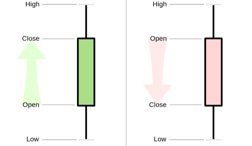 Forex candlestick meanings parts