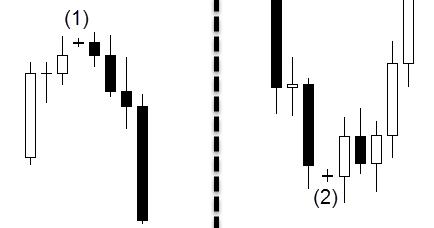 doji pattern