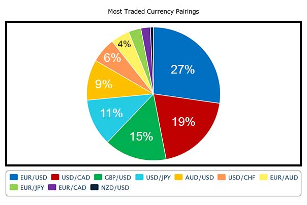 Forex trading different currency