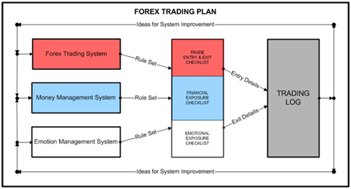 As It Name Suggests A Trading Plan Is Preferably In Written Format That Outlines How Trader Yses The Market For Trade Setups