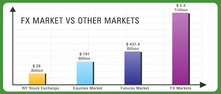How big is forex compared to stocks