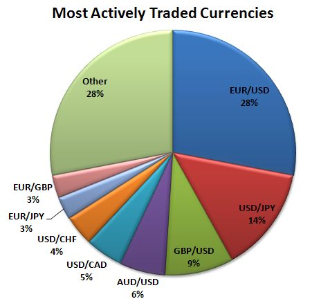 Most actively traded currencies