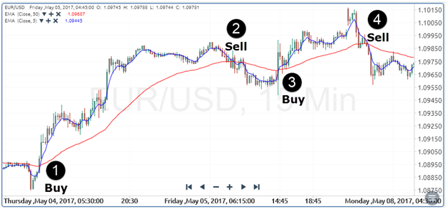 Top Forex technical indicators all traders should know
