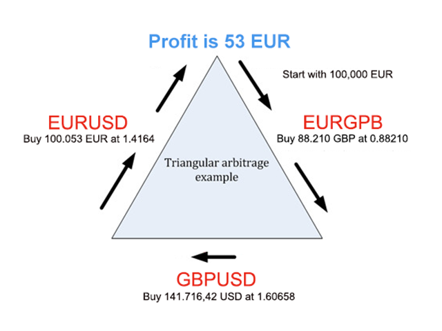 Forex arbitrage trading opportunities actually exist