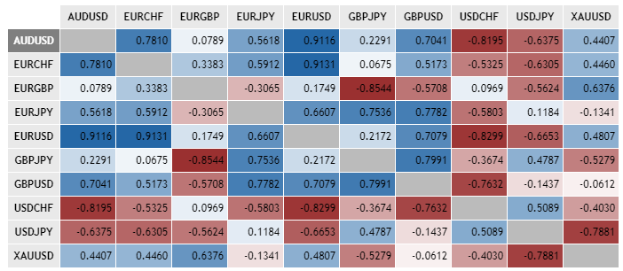 Forex currency pair correlation table