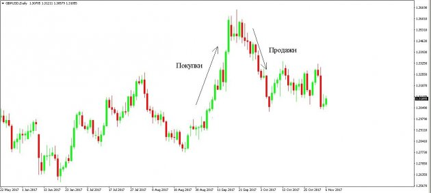 Форекс стратегии для дневных свечей биржа торги графики