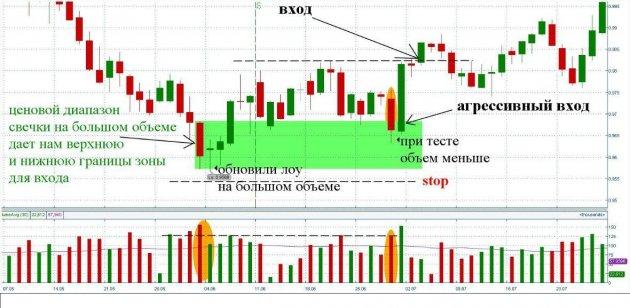 Форекс торговля расшифровка во сколько по москве открывается биржа форекс