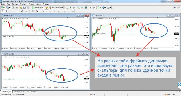 Стратегии скальпирования форекс форекс курсы валют на покупку