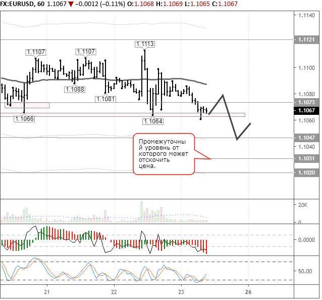 Рынки в ожидании выступления Пауэлла