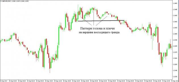 Паттерны точки входа форекс казино на биткоины с бесплатными биткоинами