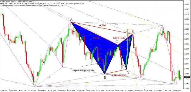 gartley-butterfly-indicator-4