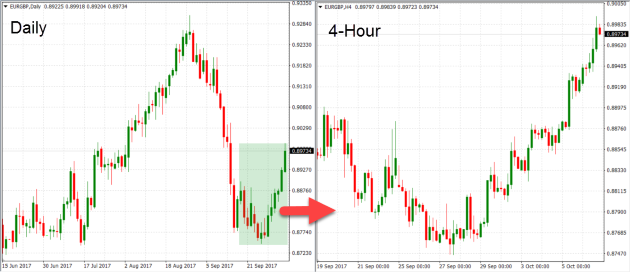 Forex graphs explained