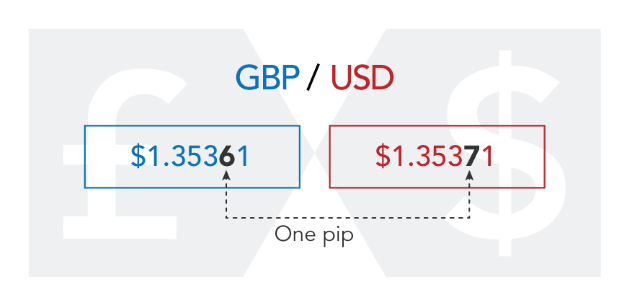 Forex value per pip