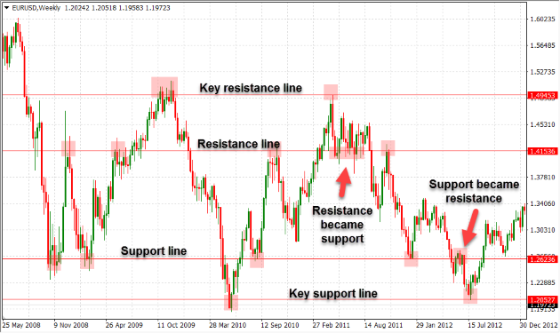 Support and resistance based on traditional swing highs and lows