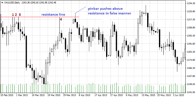 How to filter good & bad price action entry signals