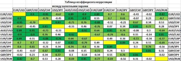Корреляция валютных пары форекс биржевые часы форекс скачать бесплатно