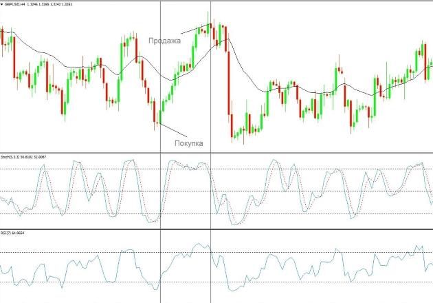 Применение стохастик на форекс курсы доллара на форекс графики онлайн