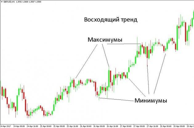 Торговля на прорыве диапазона форекс форекс криптовалюты биржа